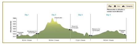 tongariro-northern-circuit-profile-565
